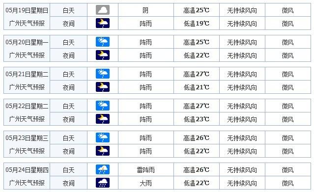 广州2013年5月19-21日天气情况